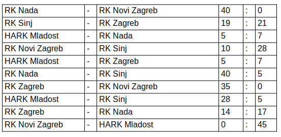Ragbi 7 SEniori osvojili Prvenstvo
